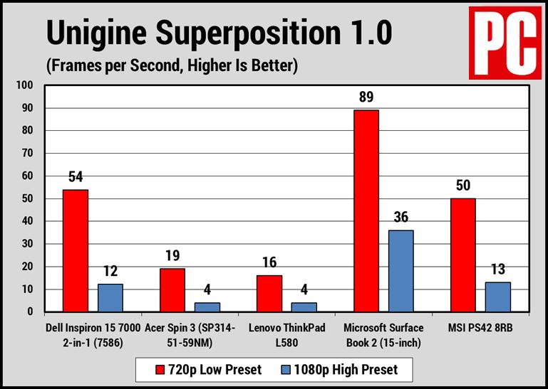 Superposición Dell Inspiron 15 7586
