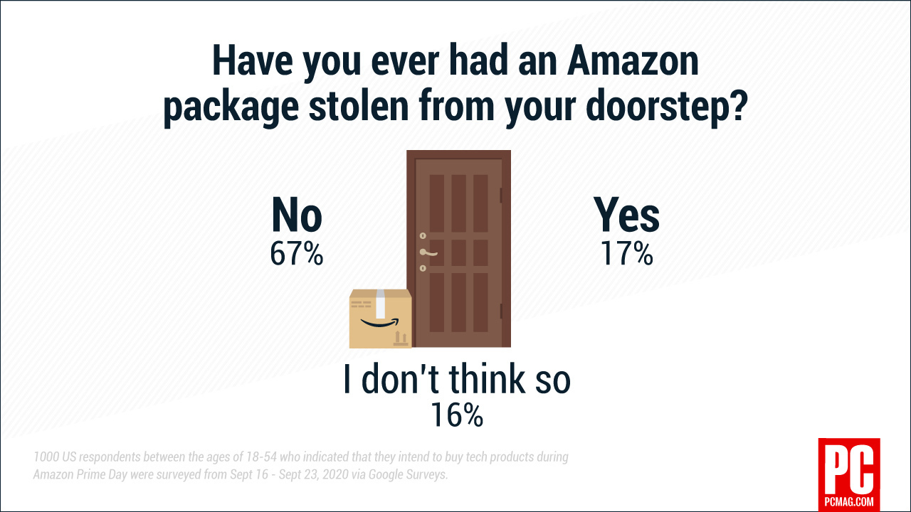 infografía sobre paquetes robados